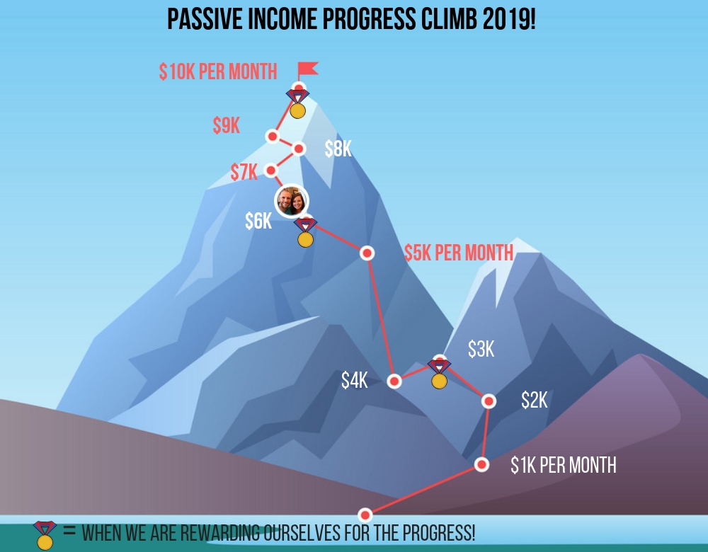 2019 Passive Income Progress